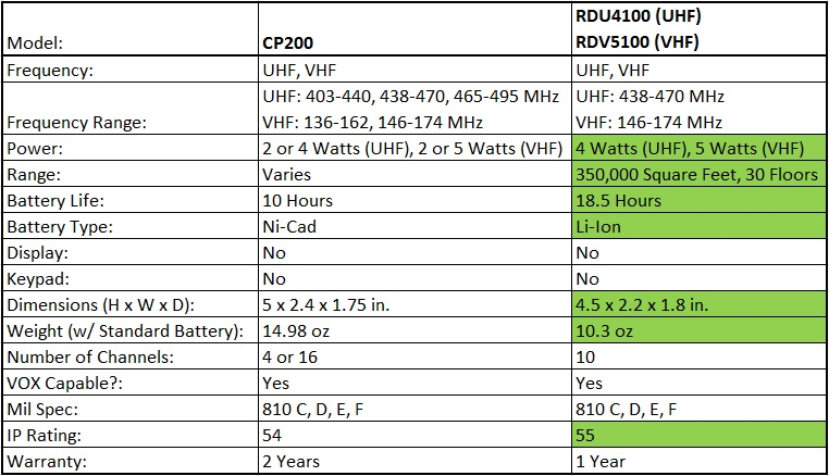 motorola radius cp200 radio range  motorola  tractor